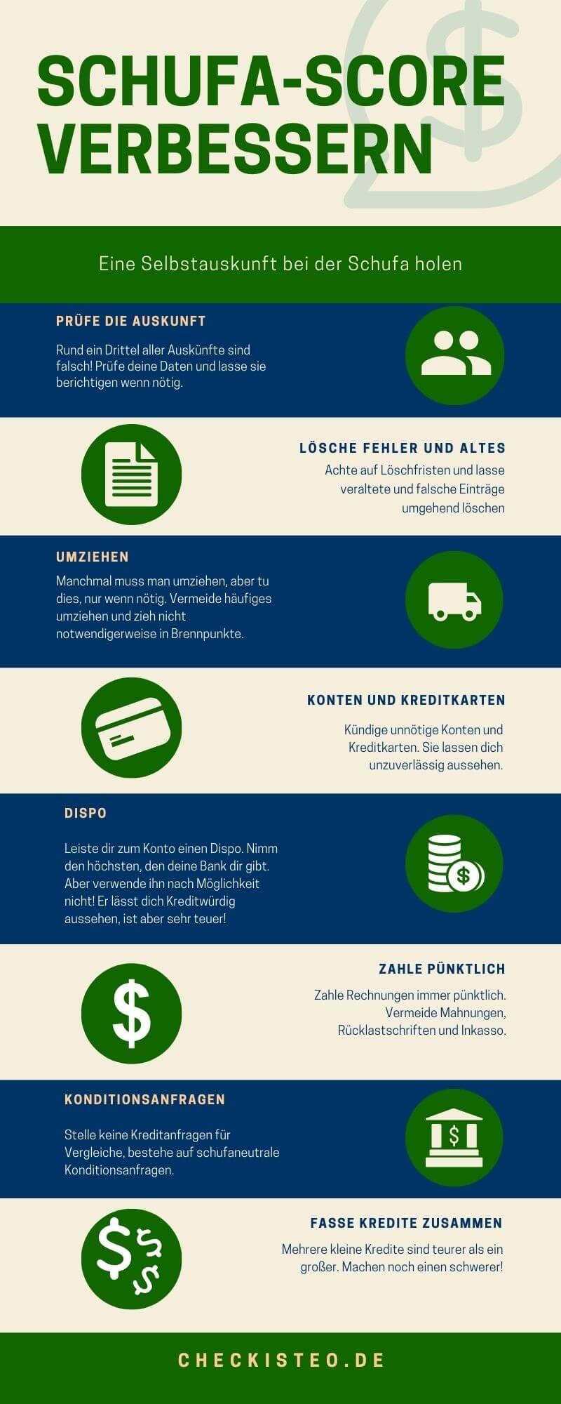 Infografik: Schufa-score verbessern